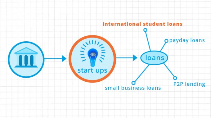 The Startup Banks Of The Future (part 2)