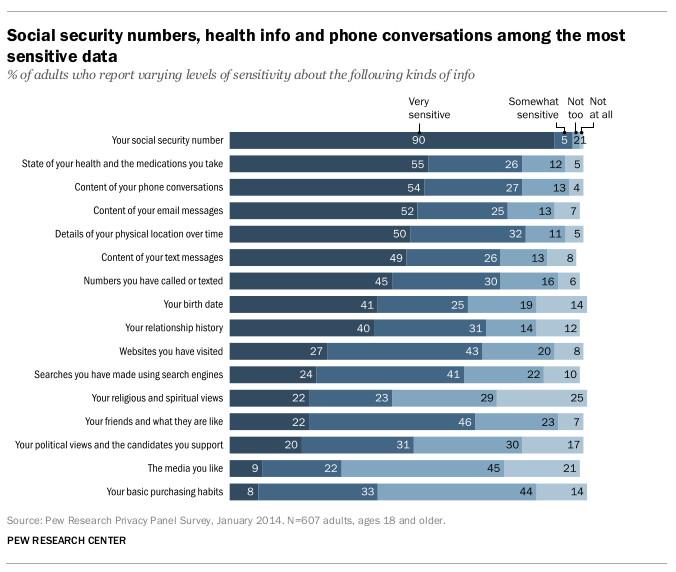 Chart on information sensitivity