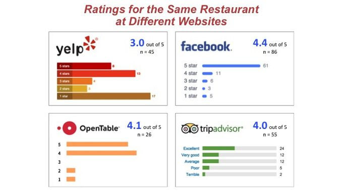 Restaurant Review Statistics